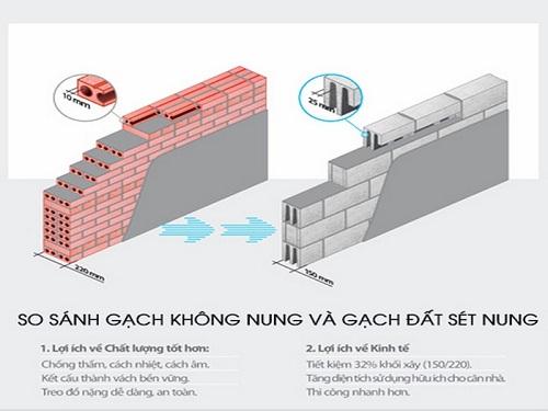 Nên xây nhà bằng gạch nào tốt nhất? Tư vấn chính xác từ Chuyên gia