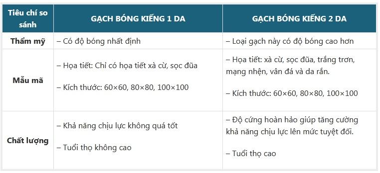 Cách phân biệt gạch bóng kiếng 1 da và 2 da Đơn giản nhất